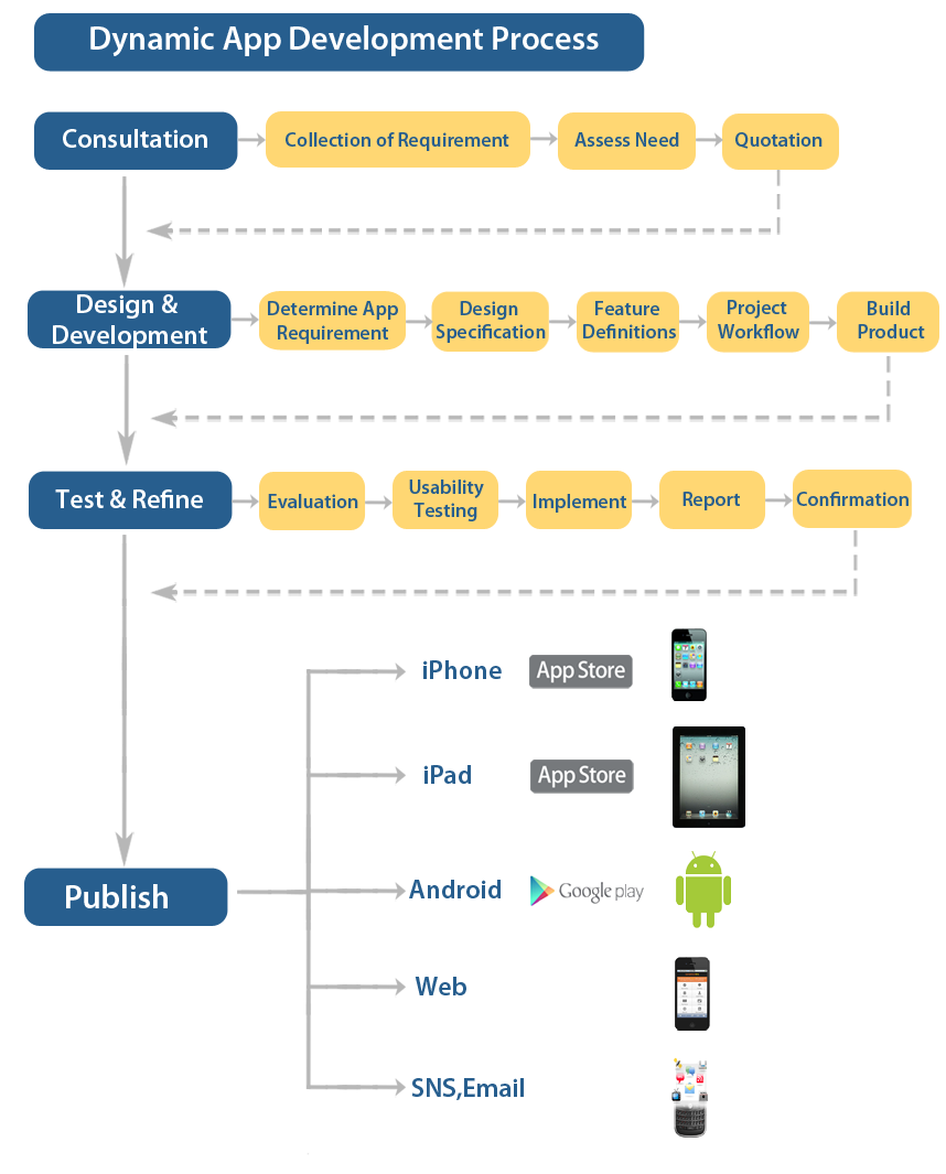dynamic-app-development-process